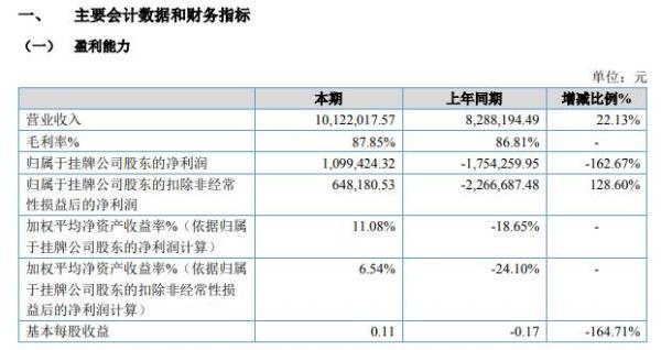 微客巴巴2021年上半年净利109.94万同比扭亏为盈 业务稳定发展