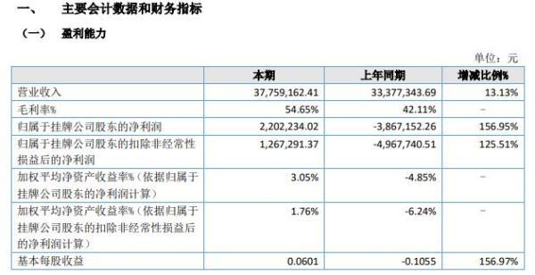天健环保2021年上半年净利220.22万同比扭亏为盈 销售毛利大幅增加