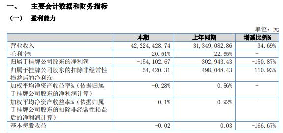 商翔科技2021年上半年亏损15.41万同比由盈转亏 销售收入增长较快