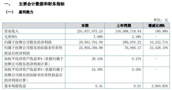 恒源科技2021年上半年净利增长10232.71% 主要产品销售量增加