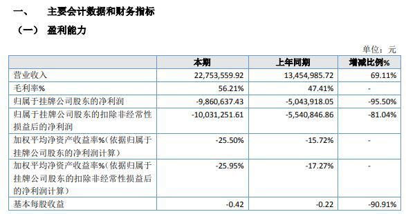 中安华邦2021年上半年亏损986.06万同比亏损增加 销售费用与研发费用增加较多