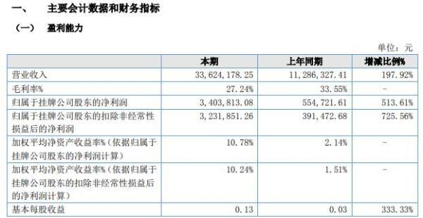 艺创科技2021年上半年净利增长513.61% 销售收入大幅增长