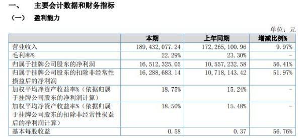 凤礼精求2021年上半年净利增长56.41% 营业利润大幅增长