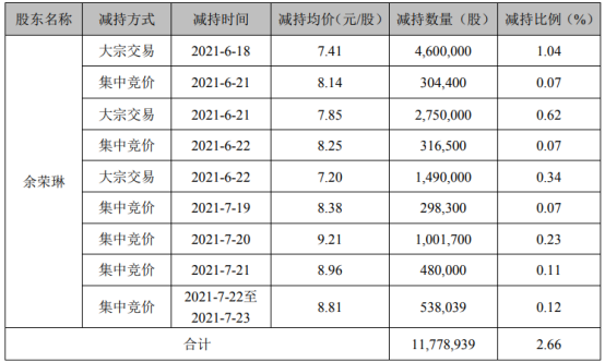 雪榕生物股东余荣琳减持1177.89万股 套现约8728.19万