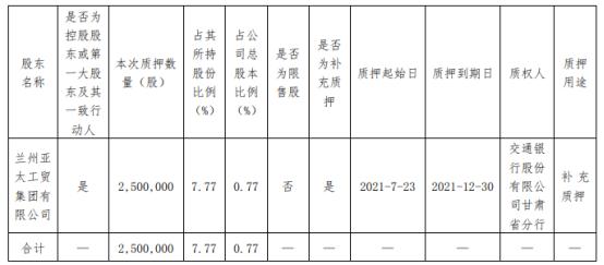 亚太实业控股股东兰州亚太工贸质押250万股 用于补充质押