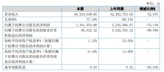 信而泰2021年上半年净利130.2万下滑75.13% 研发投入加大