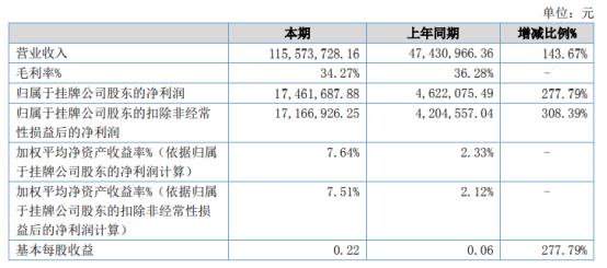 水治理2021年上半年净利1746.17万增长277.79% 确认项目收入