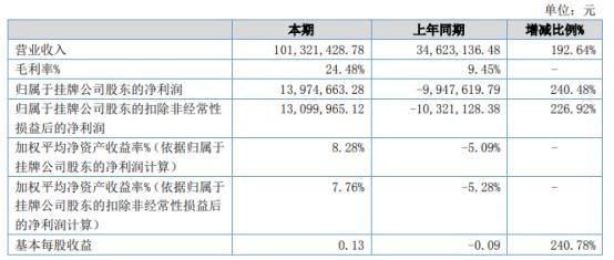 高山水2021年上半年净利1397.47万同比扭亏为盈 工程施工业务规模增加