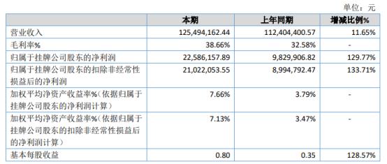燎原药业2021年上半年净利2258.62万增长129.77% 国外订单量增加