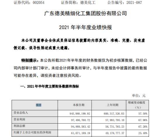 德美化工2021年上半年净利6167.12万增长25.4% 皮革化学品销售额大幅上升