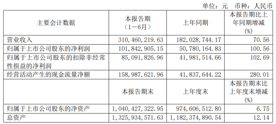 建龙微纳2021年上半年净利1.02亿增长100.56% 高附加值产品营收增长
