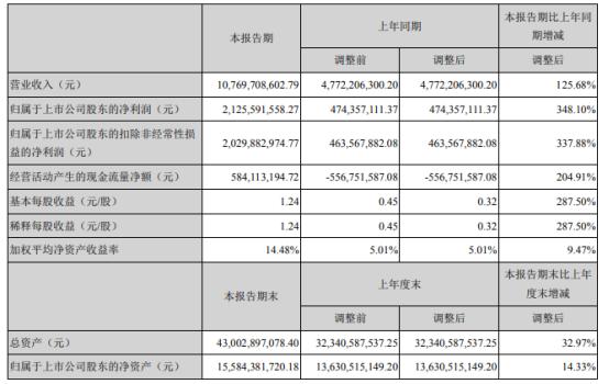 卫星石化2021年上半年净利21.26亿增长348.1% 销售价格增长