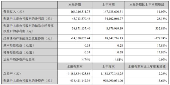 新劲刚2021年上半年净利4371.36万增长28.18% 上期有贷款利息