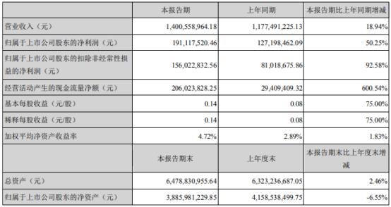 东方精工2021年上半年净利1.91亿增长50.25% 本期销售增长