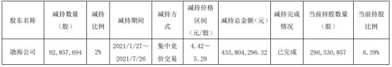 中原证券股东渤海公司减持9285.77万股 套现4.34亿