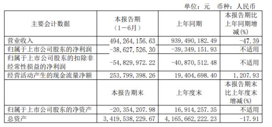 亚星客车2021年上半年亏损3862.75万同比亏损减少 销量减少