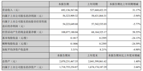 元力股份2021年上半年净利5632.39万下滑3.94% 管理费用增长