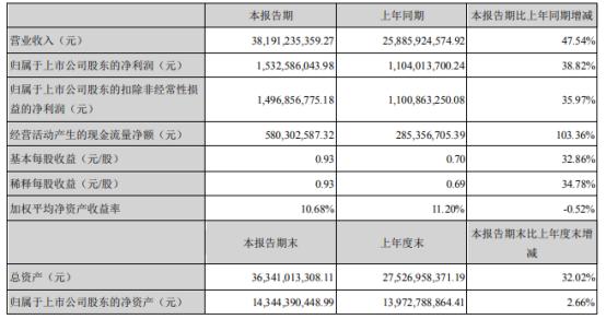 海大集团2021年上半年净利15.33亿增长38.82% 饲料销量大幅增长