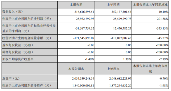飞天诚信2021年上半年亏损2598.28万同比由盈转亏 动态令牌收入下降