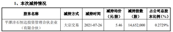 浙富控股股东沣石恒达减持1465.2万股 套现7999.99万