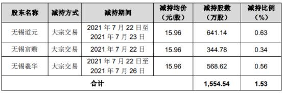 朗新科技3名股东合计减持1554.54万股 套现合计2.48亿