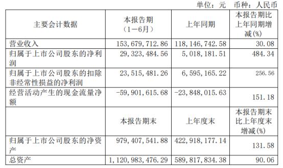 信安世纪2021年上半年净利2932.35万增长484.34% 需求大量增加