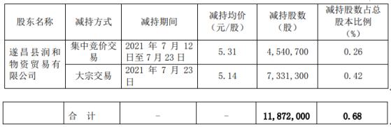 江南化工股东润和物资减持1187.2万股 套现6179.4万