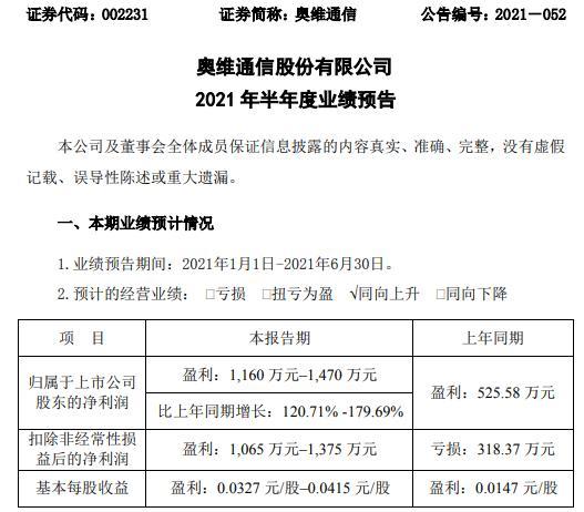 奥维通信2021年上半年预计净利增长120.71%-179.69% 军工业务收入稳步提高