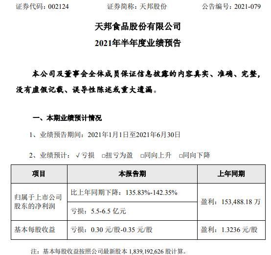天邦股份2021年上半年预计亏损5.5亿-6.5亿 猪价持续下跌
