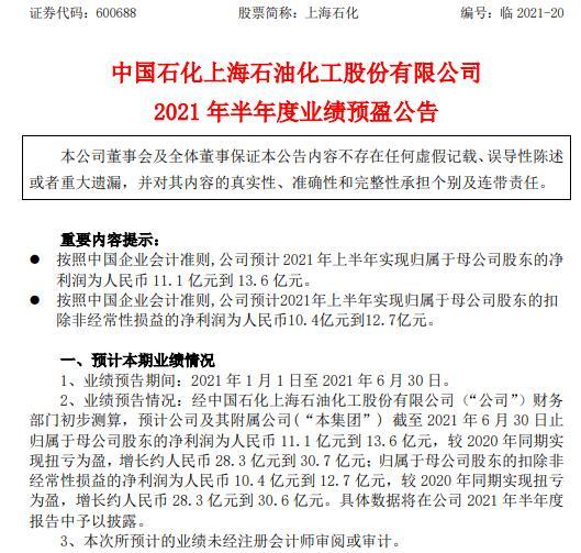 上海石化2021年上半年预计净利11.1亿-13.6亿 主要产品价格上涨