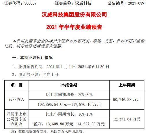 汉威科技2021年上半年预计净利增长10%-15% 红外热电堆温度传感器增长
