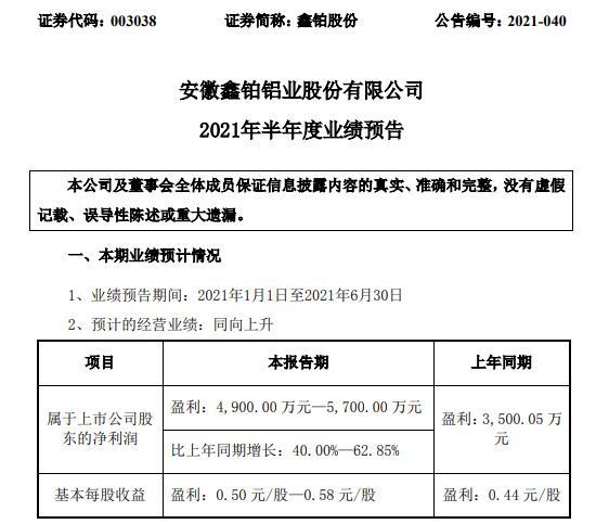 鑫铂股份2021年上半年预计净利增长40%-62.85% 销售订单增长