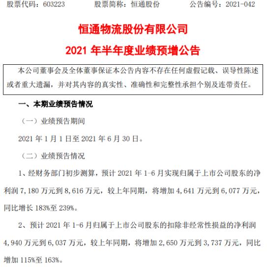恒通股份2021年上半年预计净利7180万-8616万增长183%-239% LNG销售利润增长