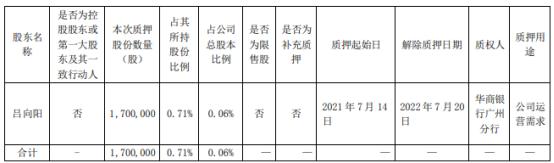 比亚迪股东吕向阳质押170万股 用于公司运营需求