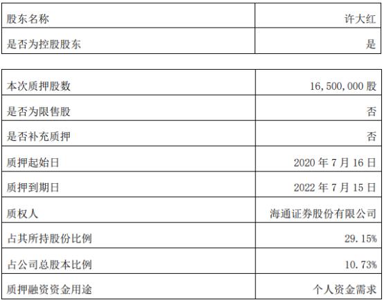 泰禾智能控股股东许大红质押1650万股 用于个人资金需求