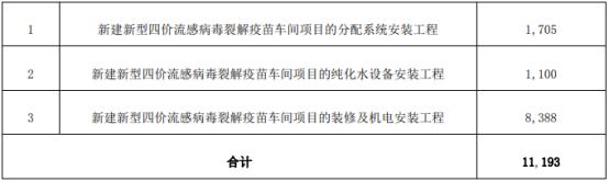 常铝股份全资子公司中标江苏金迪克生物新建新型四价流感病毒裂解疫苗车间项目 中标价1.12亿