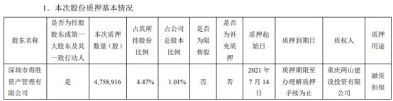 得润电子控股股东得胜公司质押475.89万股 用于融资担保