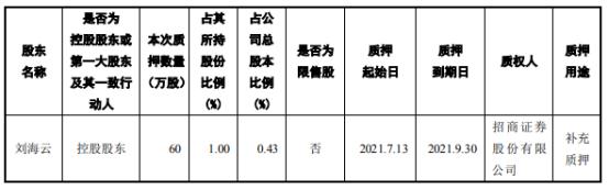 建艺集团控股股东刘海云质押60万股 用于补充质押
