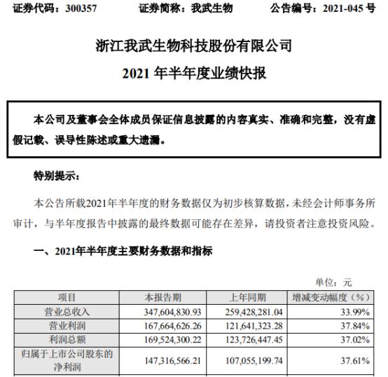 我武生物2021年上半年净利1.47亿增长37.61% 脱敏诊疗市场规模持续扩大