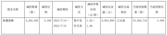 *ST济堂股东新疆嘉酿被动减持420万股