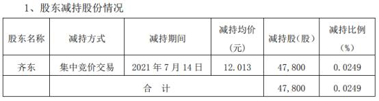 三六五网股东齐东减持4.78万股 套现57.42万