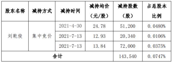 海波重科股东刘乾俊减持14.35万股 套现约198.66万