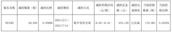 台华新材股东刘小阳减持5.69万股 套现47.01万