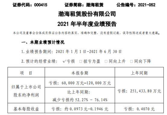 渤海租赁2021年上半年预计亏损6亿-12亿同比亏损减少 航运市场需求旺盛