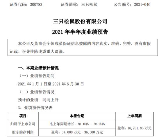 三只松鼠2021年上半年预计净利3.4亿-3.65亿增长81%-94% 产品毛利率提升
