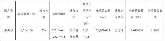 ST花王股东束美珍减持671.43万股 套现2807.01万