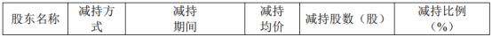 兴业科技股东荣通国际减持291.86万股 套现3960.54万