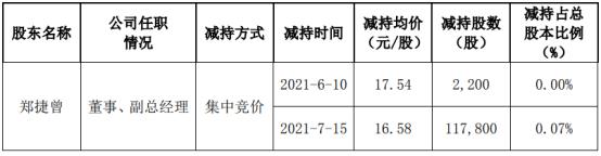科安达董事、副总经理郑捷曾减持12万股 套现199.17万
