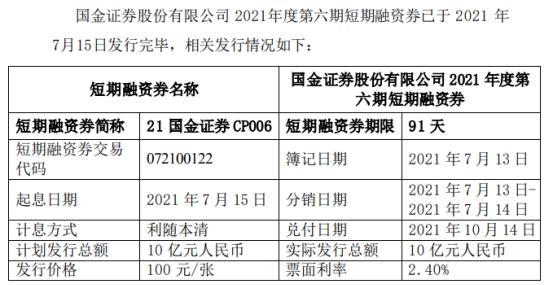 国金证券发行10亿短期融资券 票面利率2.4%