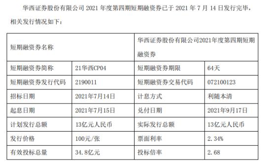 华西证券发行13亿短期融资券 票面利率2.34%